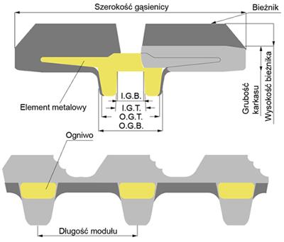 Identyfikacja rozmiaru gąsienic metalowo gumowych